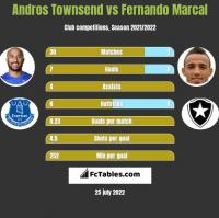 Andros Townsend vs Fernando Marcal h2h player stats