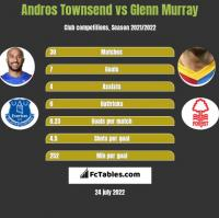 Andros Townsend vs Glenn Murray h2h player stats