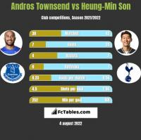 Andros Townsend vs Heung-Min Son h2h player stats