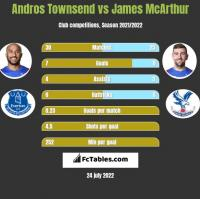Andros Townsend vs James McArthur h2h player stats