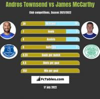 Andros Townsend vs James McCarthy h2h player stats