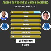 Andros Townsend vs James Rodriguez h2h player stats