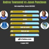 Andros Townsend vs Jason Puncheon h2h player stats