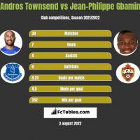 Andros Townsend vs Jean-Philippe Gbamin h2h player stats