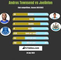 Andros Townsend vs Joelinton h2h player stats