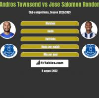 Andros Townsend vs Jose Salomon Rondon h2h player stats