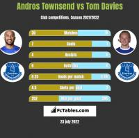 Andros Townsend vs Tom Davies h2h player stats