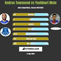 Andros Townsend vs Yoshinori Muto h2h player stats
