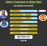 Andros Townsend vs Diogo Dalot h2h player stats