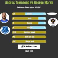 Andros Townsend vs George Marsh h2h player stats