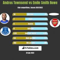 Andros Townsend vs Emile Smith Rowe h2h player stats