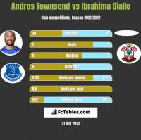 Andros Townsend vs Ibrahima Diallo h2h player stats