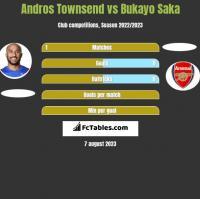 Andros Townsend vs Bukayo Saka h2h player stats