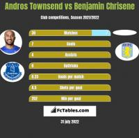 Andros Townsend vs Benjamin Chrisene h2h player stats