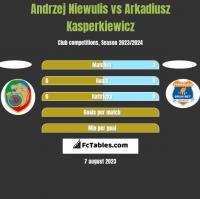 Andrzej Niewulis vs Arkadiusz Kasperkiewicz h2h player stats