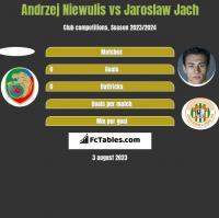 Andrzej Niewulis vs Jaroslaw Jach h2h player stats
