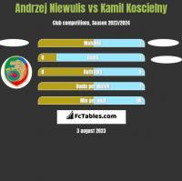 Andrzej Niewulis vs Kamil Koscielny h2h player stats