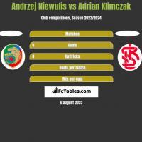 Andrzej Niewulis vs Adrian Klimczak h2h player stats