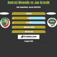 Andrzej Niewulis vs Jan Grzesik h2h player stats