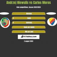 Andrzej Niewulis vs Carlos Moros h2h player stats
