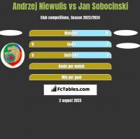 Andrzej Niewulis vs Jan Sobocinski h2h player stats