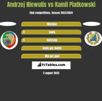 Andrzej Niewulis vs Kamil Piatkowski h2h player stats
