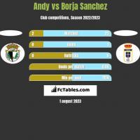 Andy vs Borja Sanchez h2h player stats