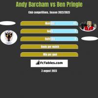 Andy Barcham vs Ben Pringle h2h player stats