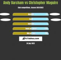 Andy Barcham vs Christopher Maguire h2h player stats