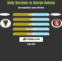 Andy Barcham vs George Dobson h2h player stats
