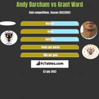 Andy Barcham vs Grant Ward h2h player stats