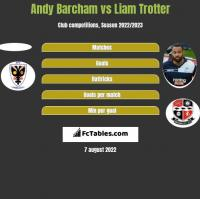 Andy Barcham vs Liam Trotter h2h player stats