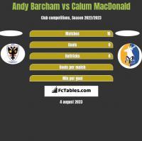 Andy Barcham vs Calum MacDonald h2h player stats