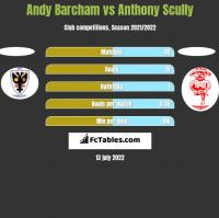 Andy Barcham vs Anthony Scully h2h player stats