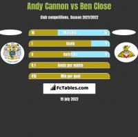 Andy Cannon vs Ben Close h2h player stats