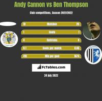 Andy Cannon vs Ben Thompson h2h player stats