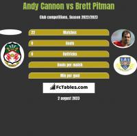 Andy Cannon vs Brett Pitman h2h player stats
