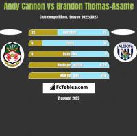 Andy Cannon vs Brandon Thomas-Asante h2h player stats