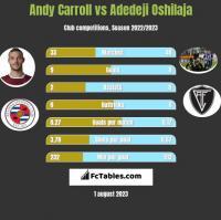 Andy Carroll vs Adedeji Oshilaja h2h player stats
