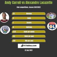 Andy Carroll vs Alexandre Lacazette h2h player stats