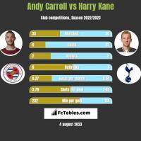 Andy Carroll vs Harry Kane h2h player stats