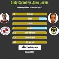 Andy Carroll vs Jake Jervis h2h player stats