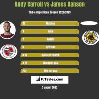 Andy Carroll vs James Hanson h2h player stats