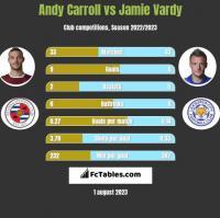 Andy Carroll vs Jamie Vardy h2h player stats