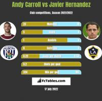 Andy Carroll vs Javier Hernandez h2h player stats