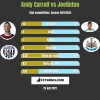 Andy Carroll vs Joelinton h2h player stats