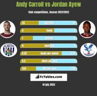 Andy Carroll vs Jordan Ayew h2h player stats
