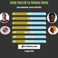 Andy Carroll vs Keinan Davis h2h player stats