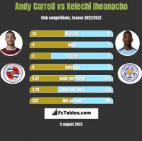 Andy Carroll vs Kelechi Iheanacho h2h player stats