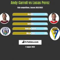 Andy Carroll vs Lucas Perez h2h player stats